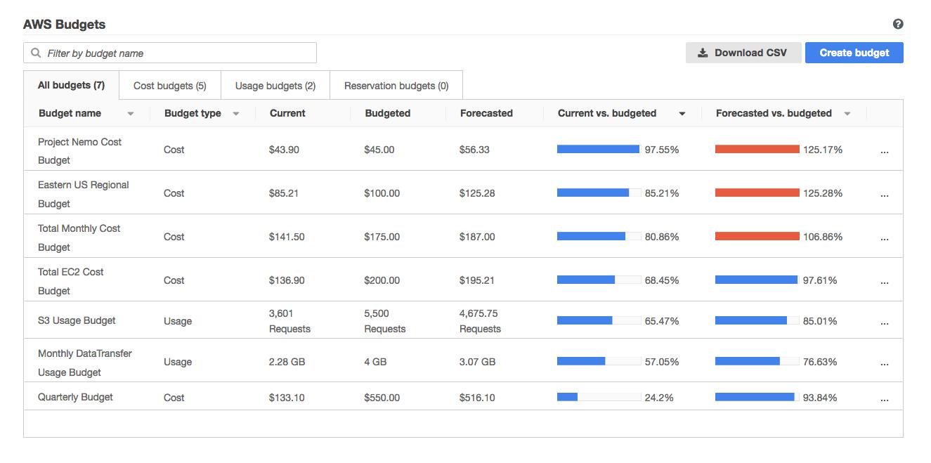 aws-budgets-dashboard