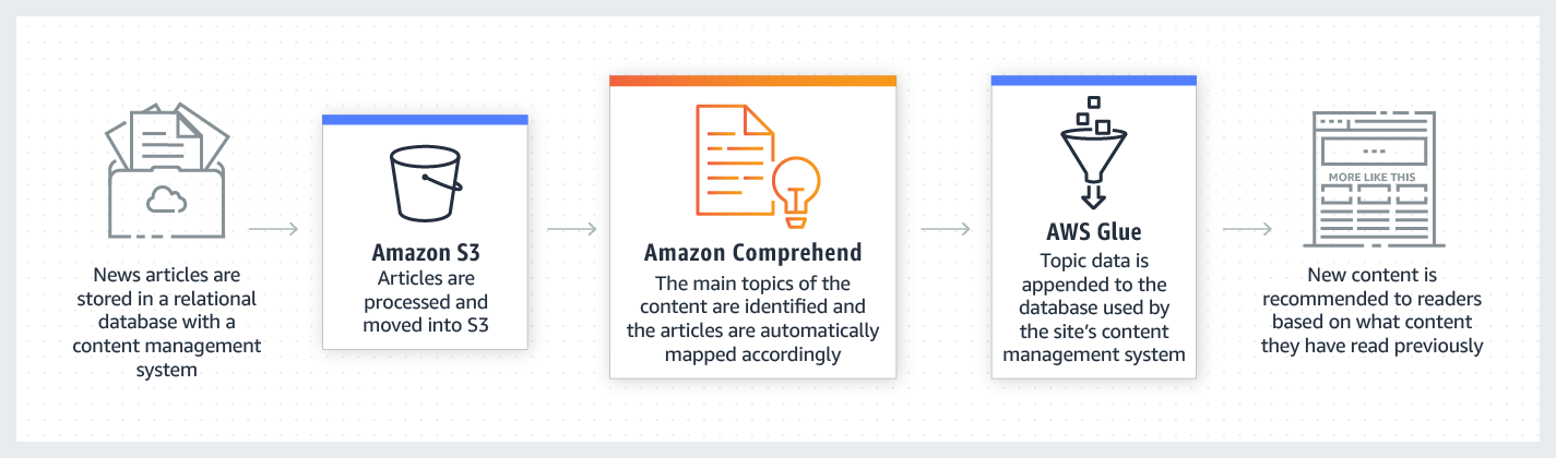 product-page-diagram_Amazon-Comprehend_Knowledge-Management-Discovery