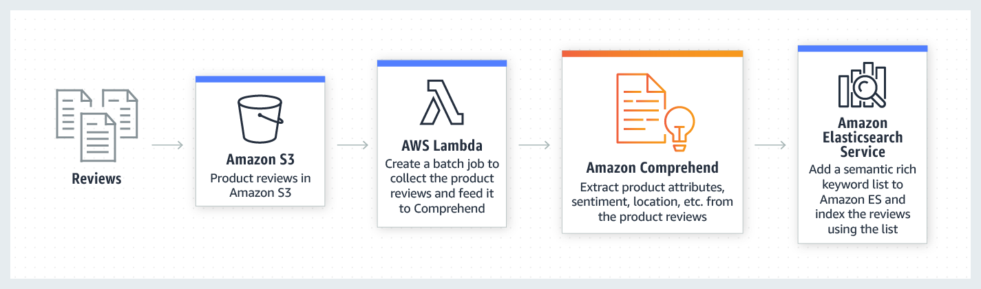 product-page-diagram_Amazon-Comprehend_Semantic-Search