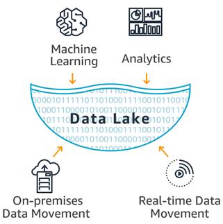数据湖示意图