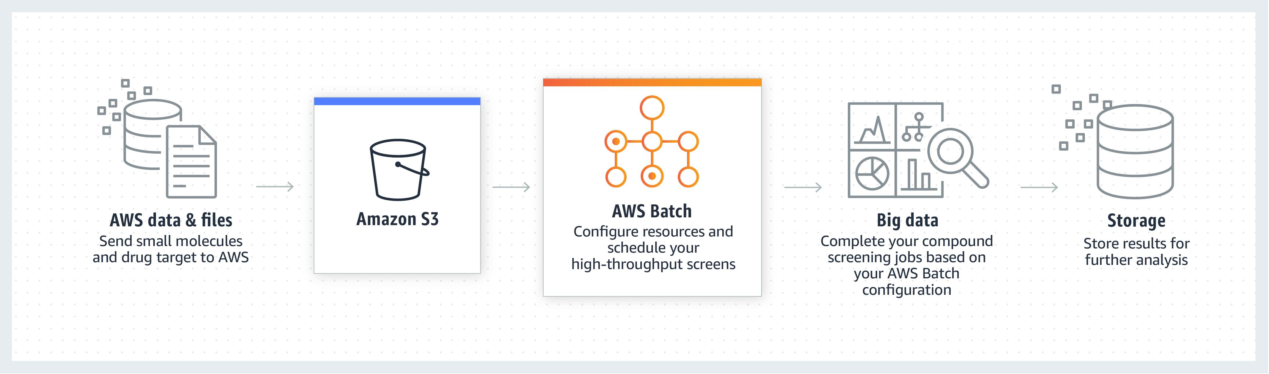 product-page-diagram_AWS-Batch.ai-2