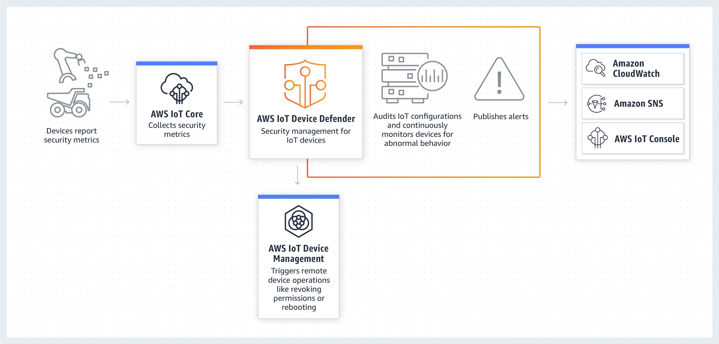 工作原理 – AWS IoT Device Defender