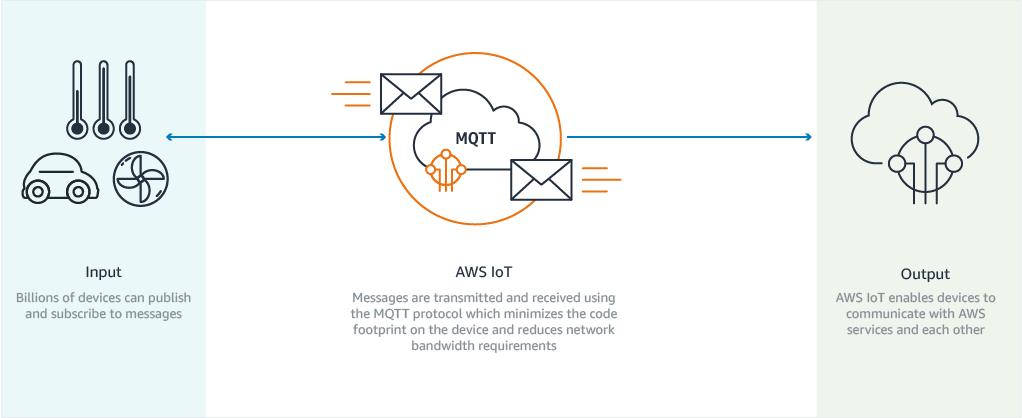 AWS Internet of Things (IoT) - PRIMO ai