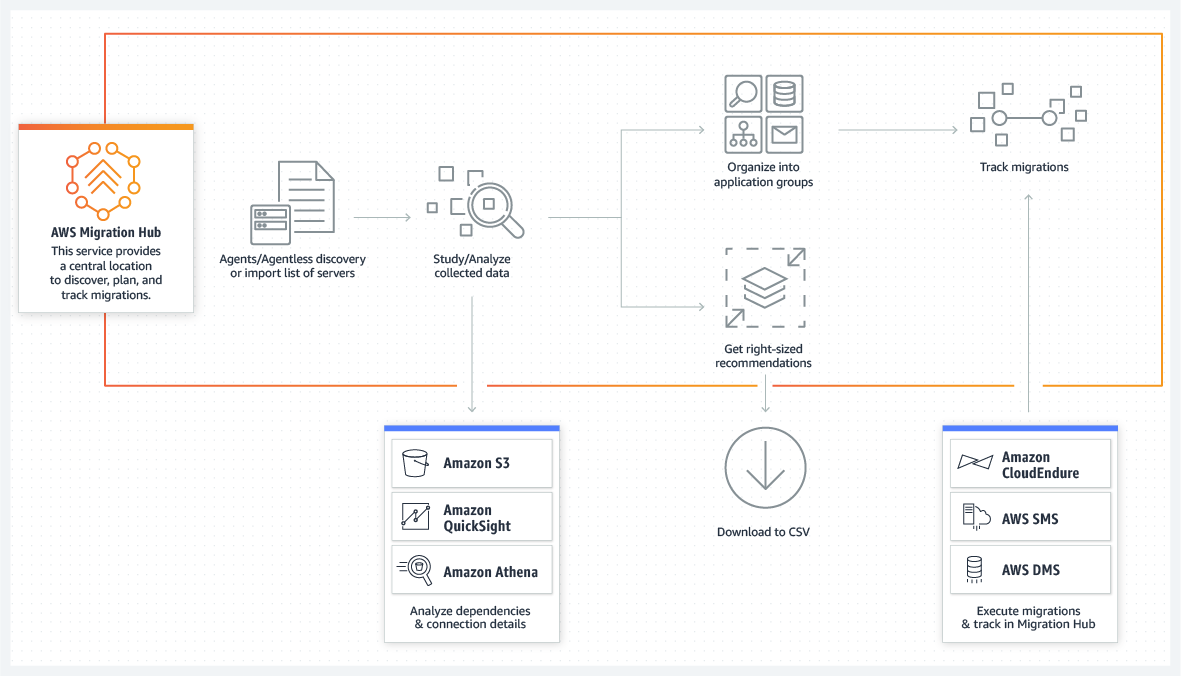 product-page-diagram_AWS-Migration-Hub