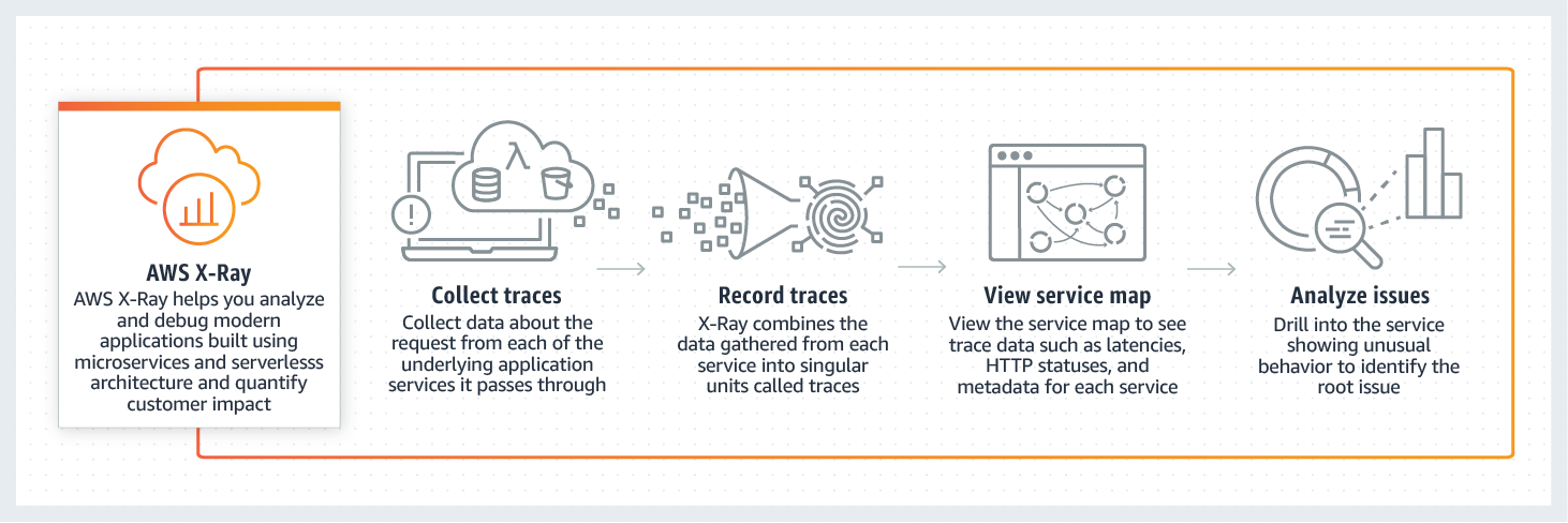 product-page-diagram_AWS-X-Ray_how-it-works