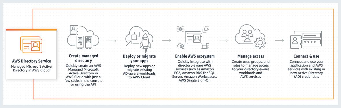 如何使用 AWS Directory Service