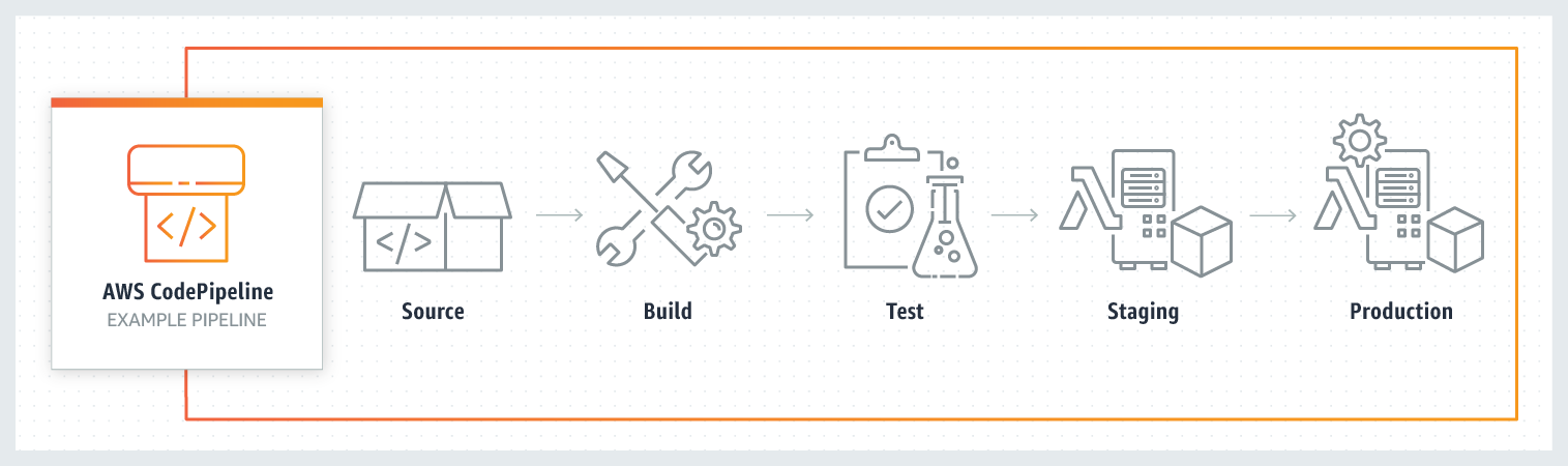 product-page-diagram_CodePipeLine
