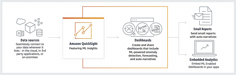 使用 Amazon Quicksight 的 ML Insights 功能发现隐藏的趋势和异常