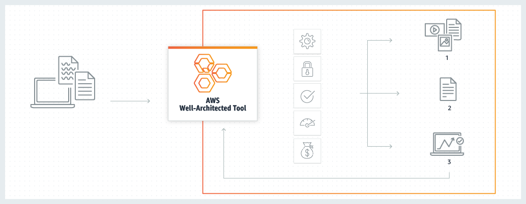 Product-Page-Diagram_AWS-Well-Architected-Tool_how-it-works