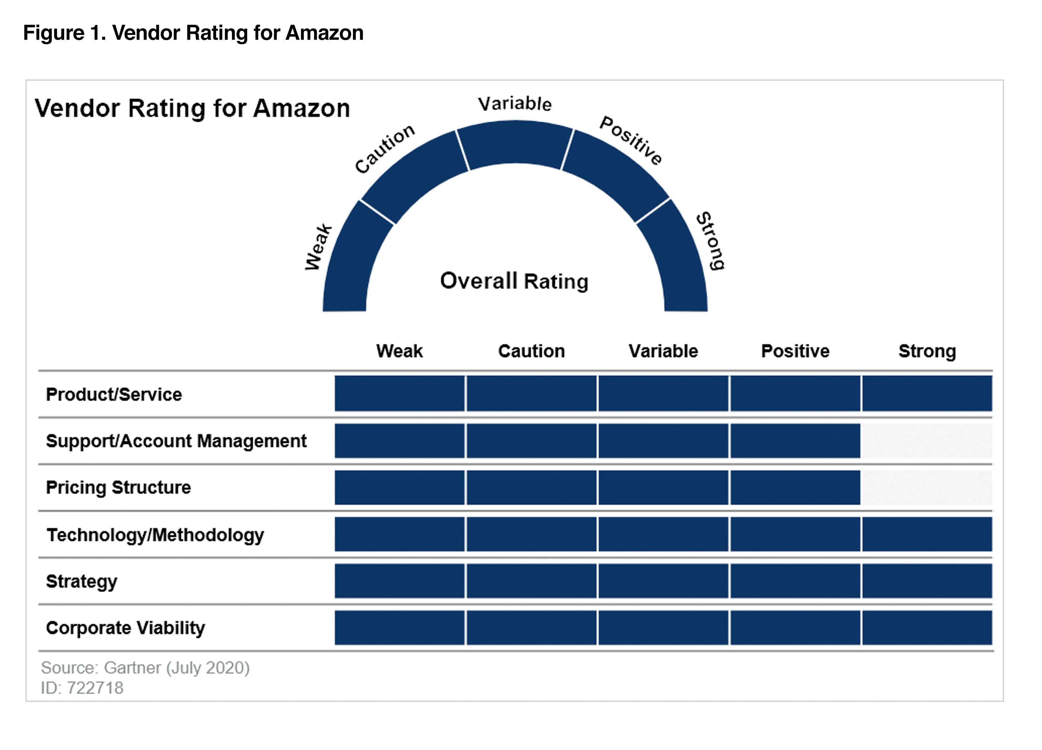 gartner_amazon_vendor_rating_2020