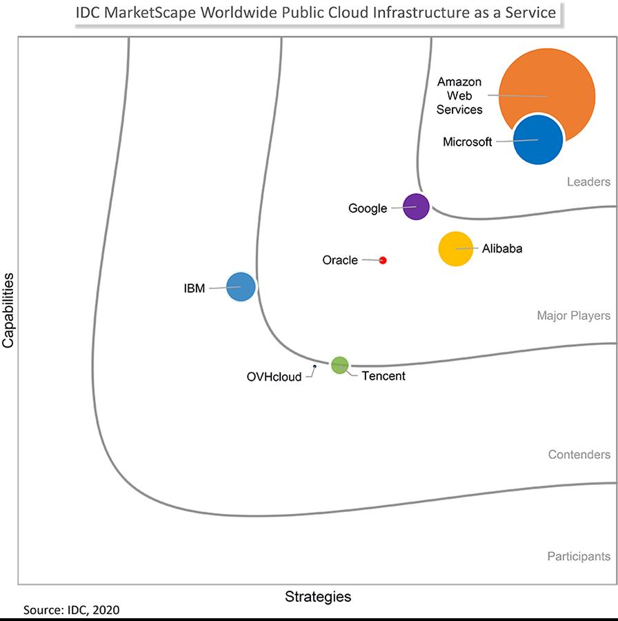 IDC MarketScape: Worldwide Public Cloud Infrastructure as a Service 2020 Vendor Assessment