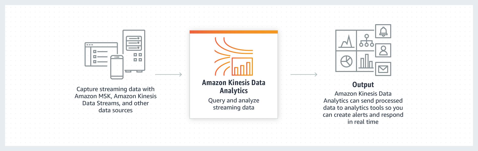 Amazon Kinesis Data Analytics