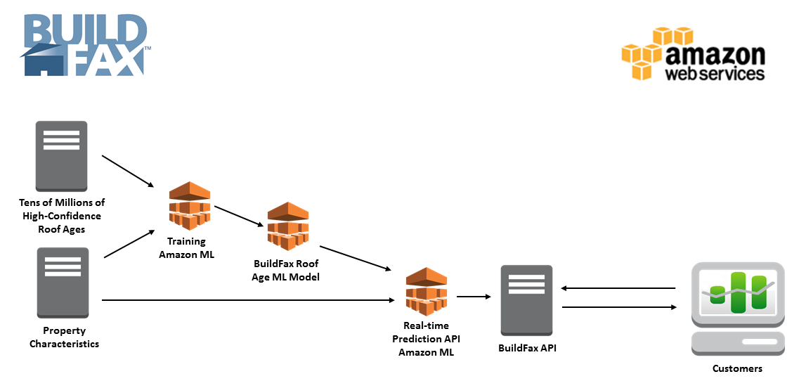 Aws Case Study Buildfax Amp Amazon Machine Learning