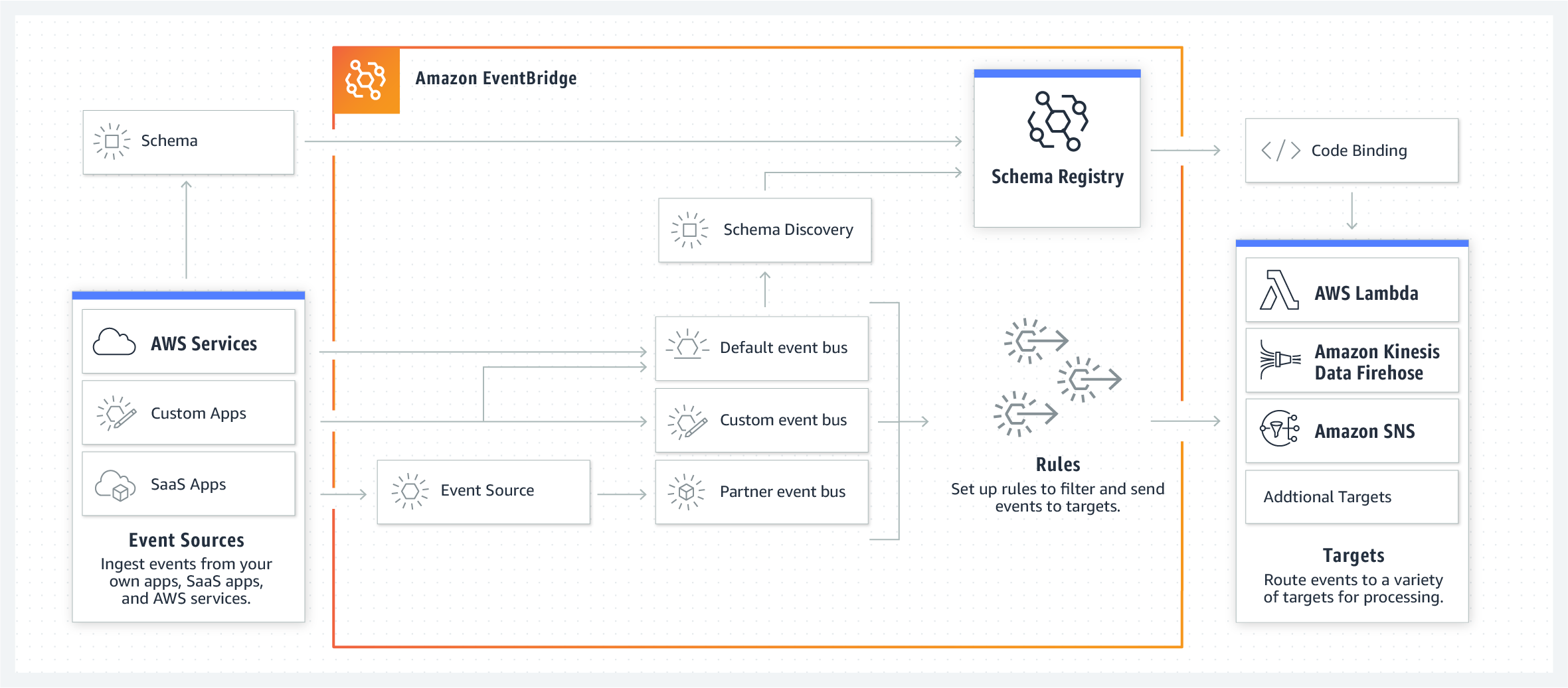 Amazon EventBridge 如何通过事件连接应用程序