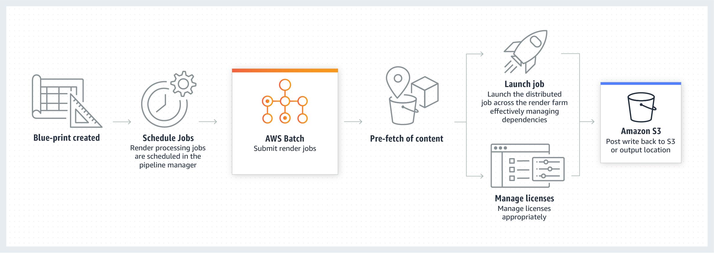 product-page-diagram-AWS-Batch_digital-media-1