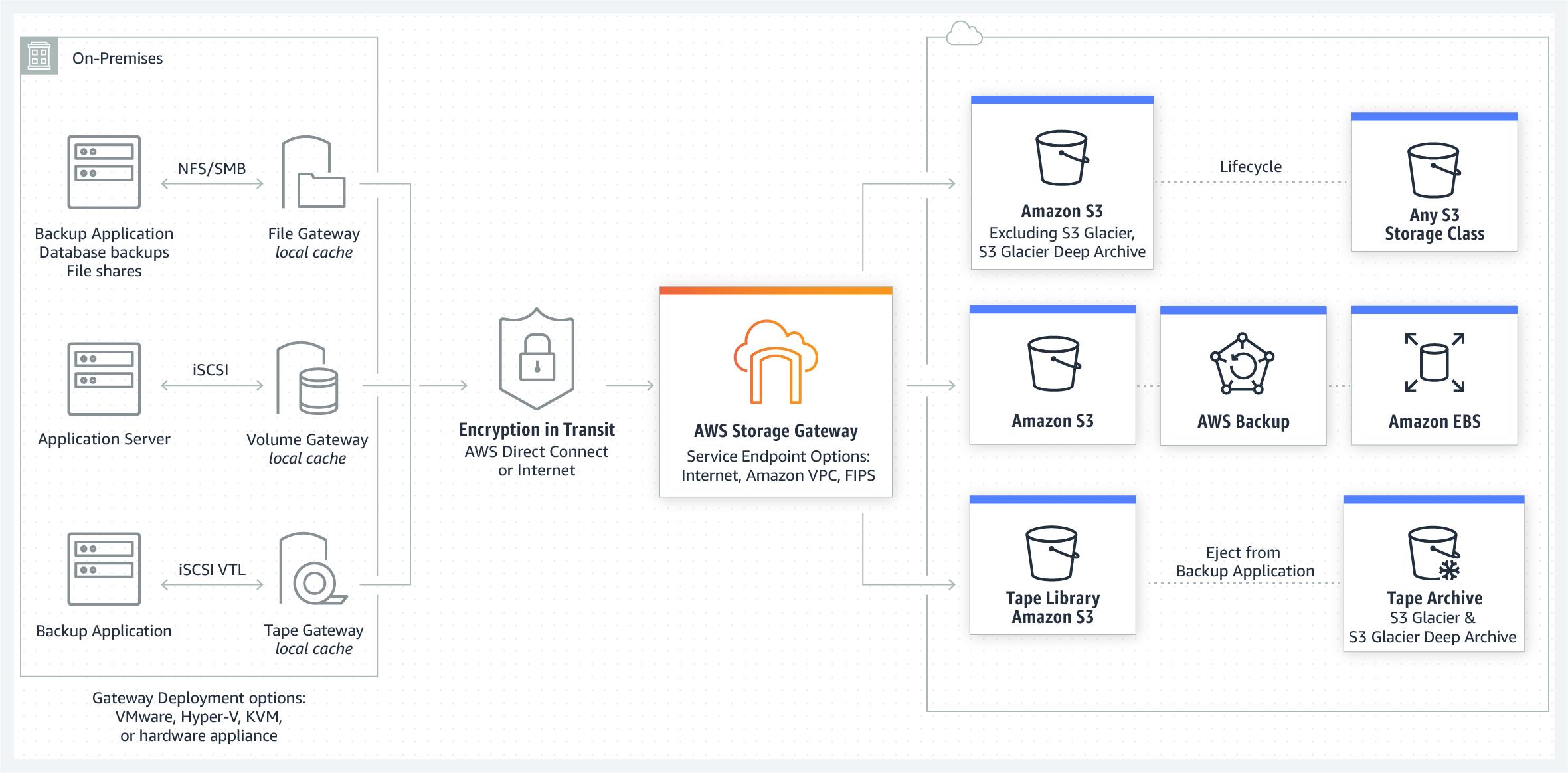 AWS-Storage-Gateway-How-it-Works-Diagram