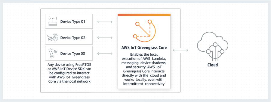 AWS IoT Greengrass - 工作原理