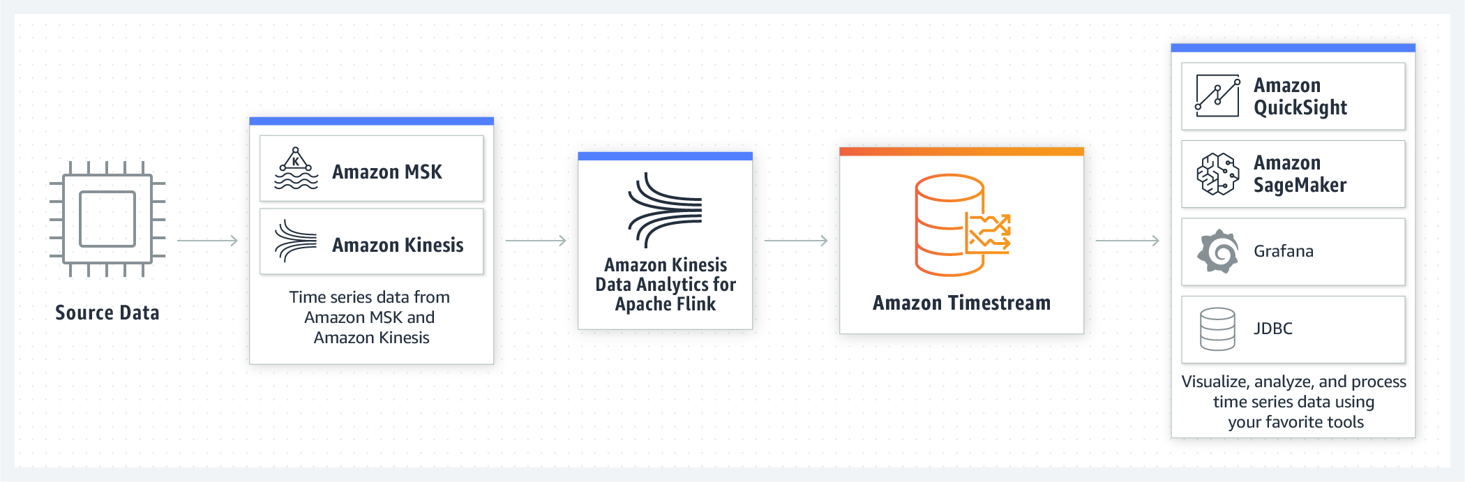 product-page-diagram_Amazon-Timestream_Analytics@2x