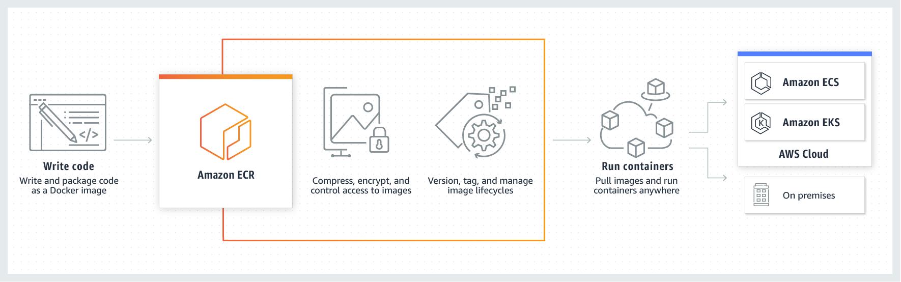 Product-Page-Diagram_Amazon-ECR