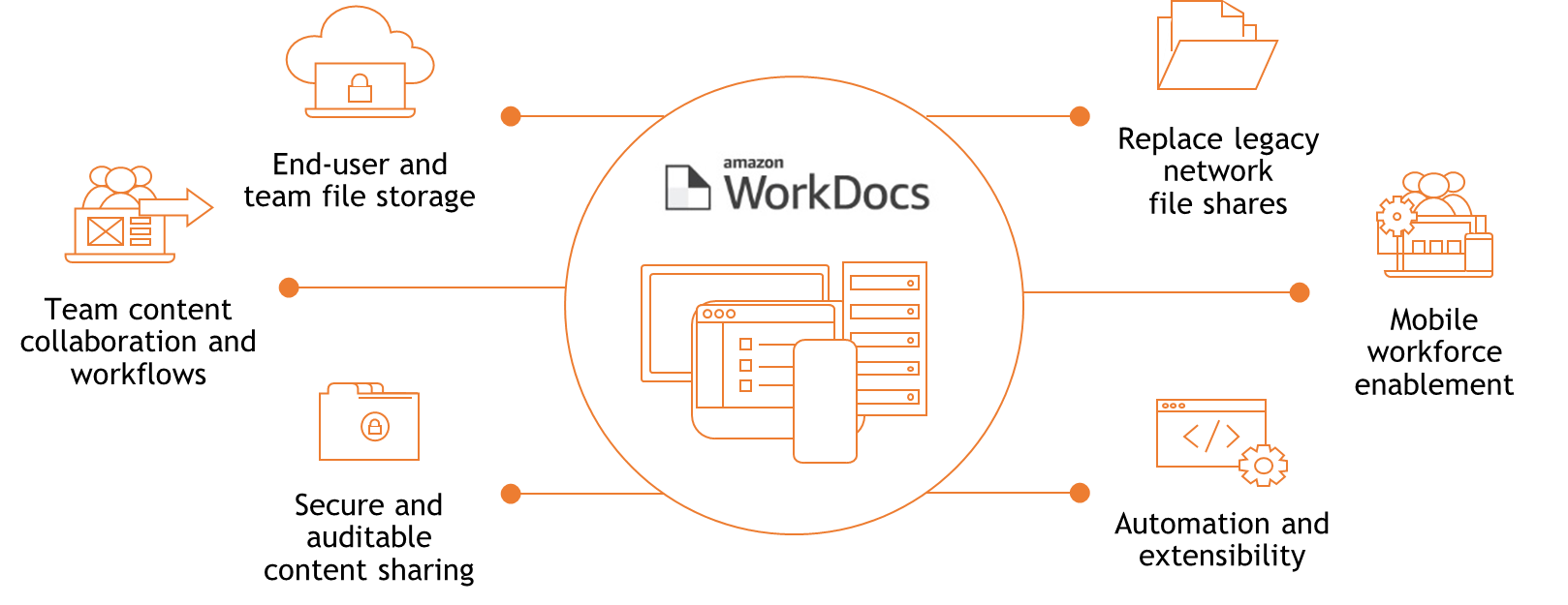 What-is-workdocs