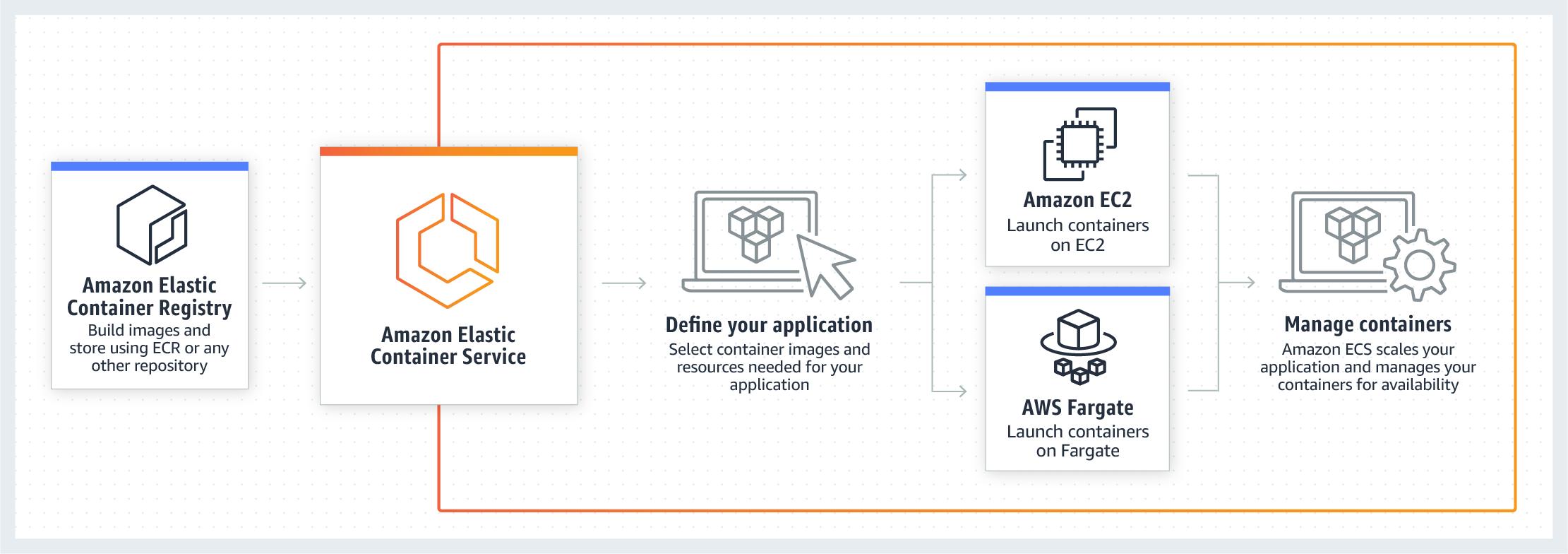 product-page-diagram_ECS_1