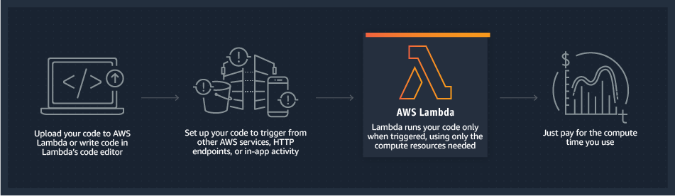 AWS Lambda 工作原理