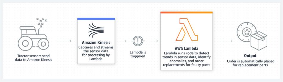 AWS Lambda IoT 后端