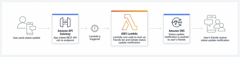 AWS Lambda 移动后端