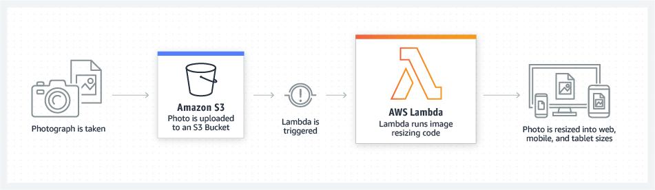 AWS Lambda 文件处理