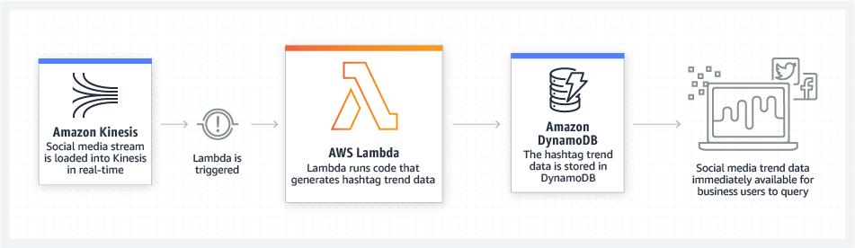 AWS Lambda 数据流处理
