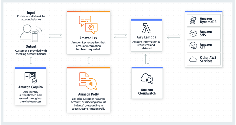 product-page-diagram_Amazon-Lex_ApplicationBot