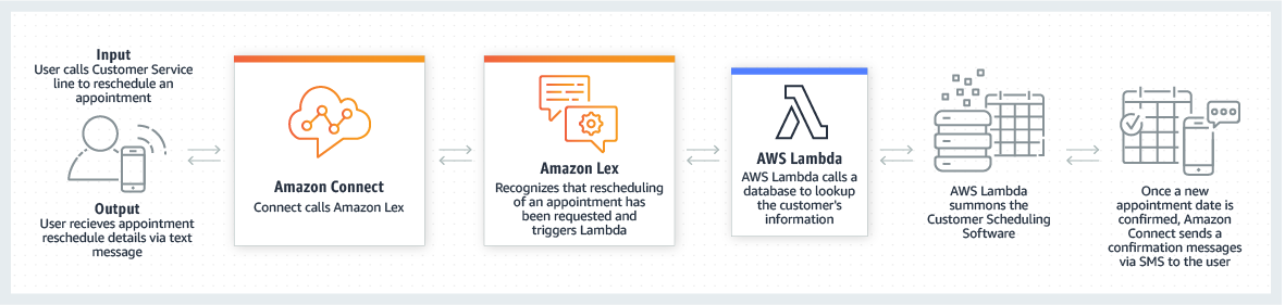 product-page-diagram_Amazon-Lex_Chatbot
