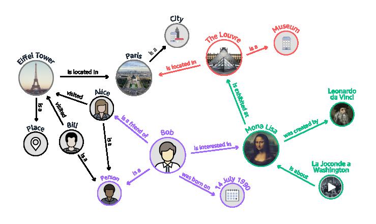 知识图谱使用案例图