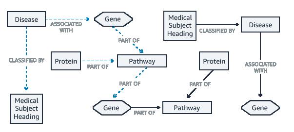 生命科学使用案例图