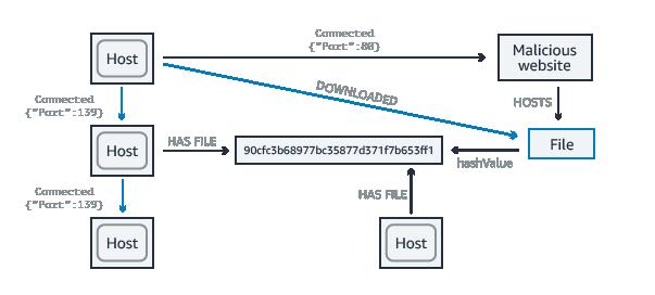 网络和 IT 运营使用案例图