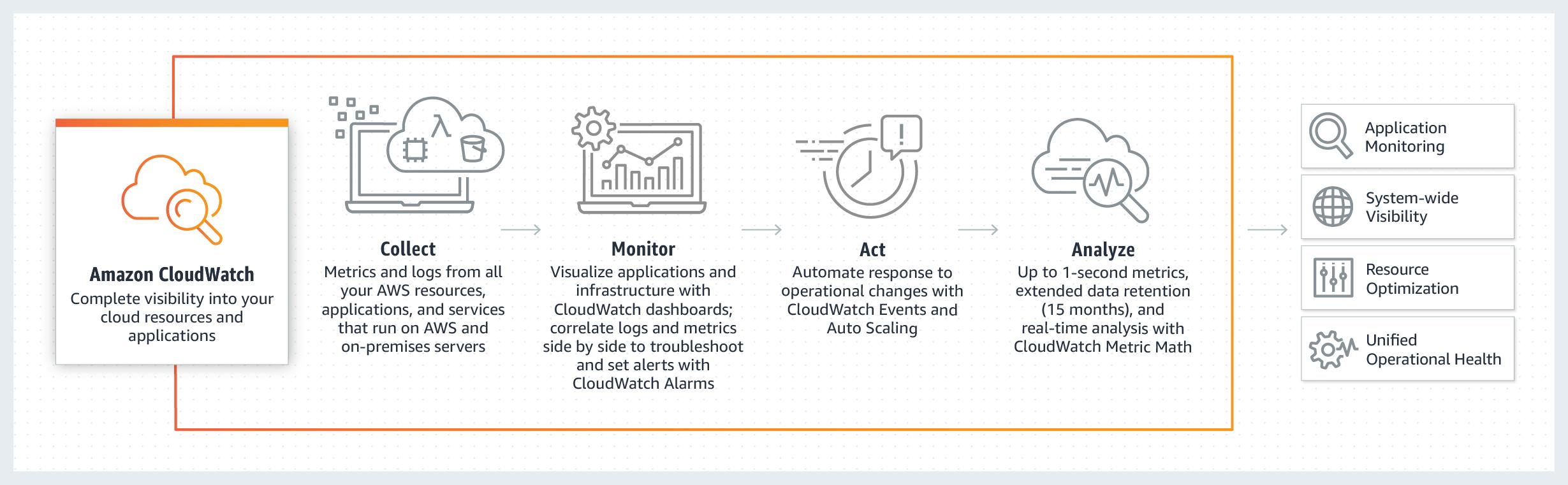 Amazon CloudWatch 工作原理