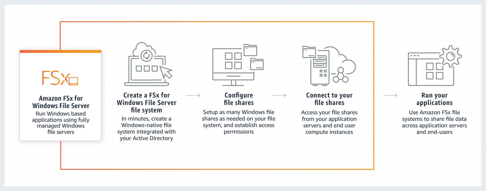 FSx_Windows_File_Server_How-it-Works