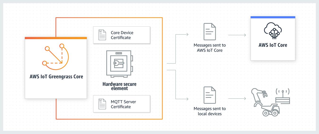AWS IoT Greengrass 安全