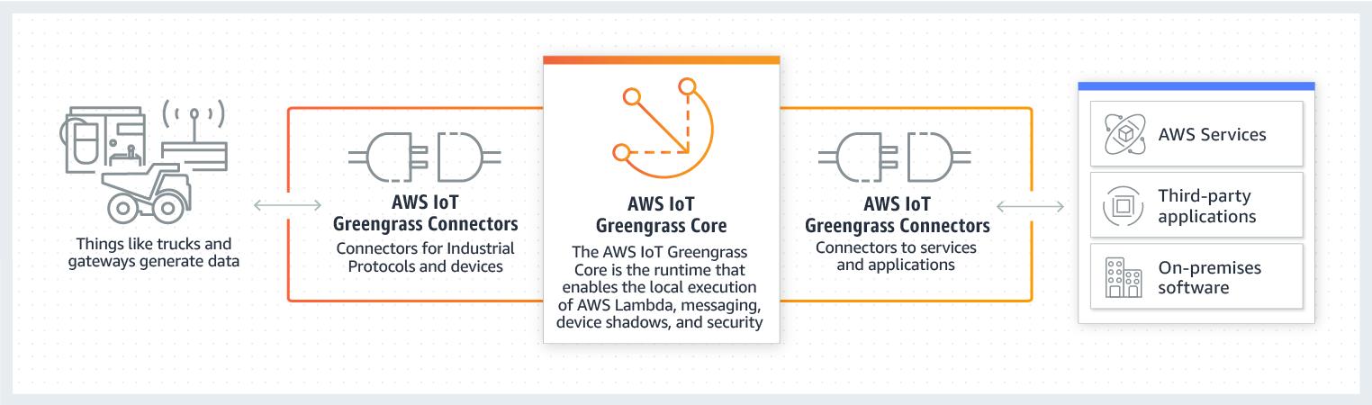 AWS IoT Greengrass 连接器