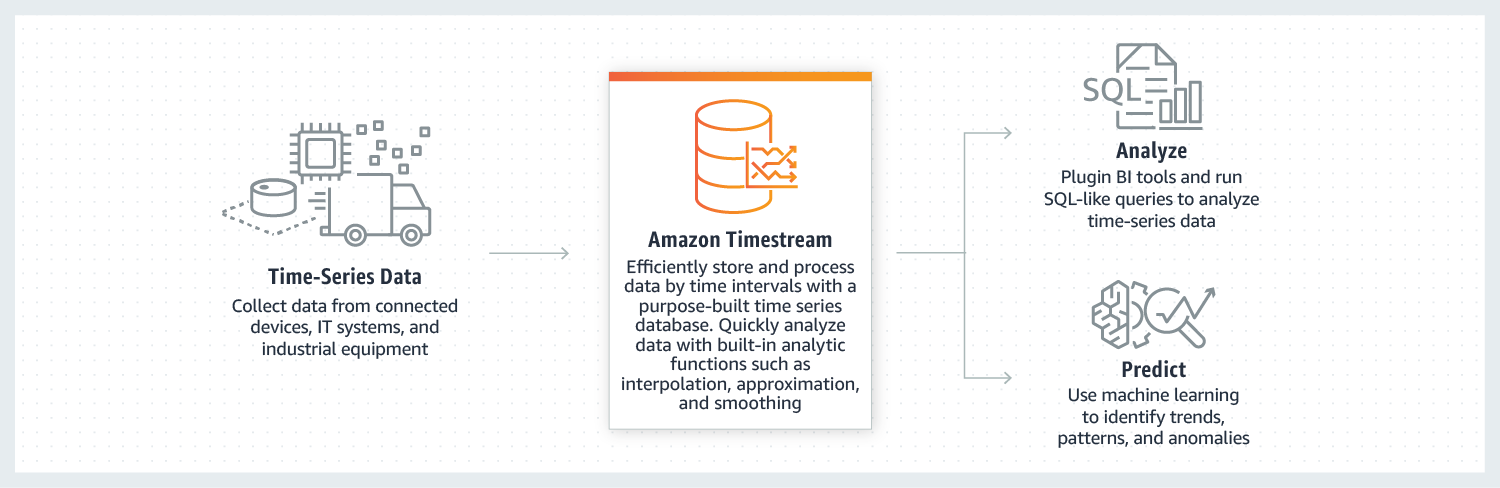 Timestream - How it works