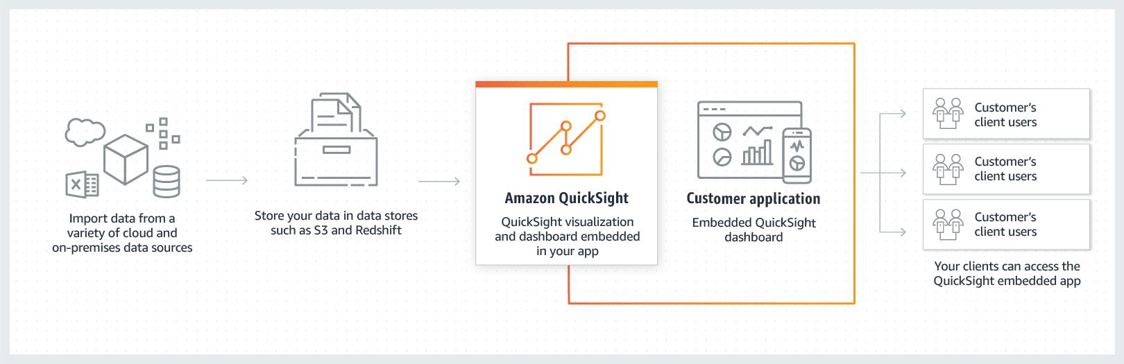 在应用程序和 Web 门户网站中嵌入交互式的可视化对象和控制面板