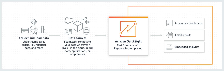 Amazon QuickSight 的工作原理
