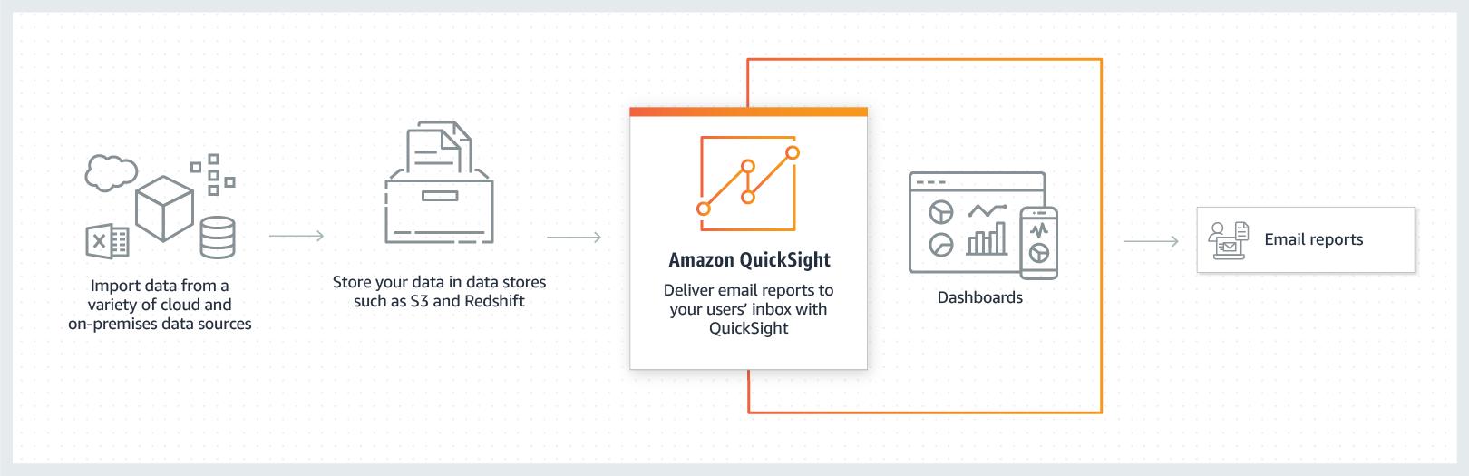通过电子邮件向 Amazon QuickSight 用户提供报告