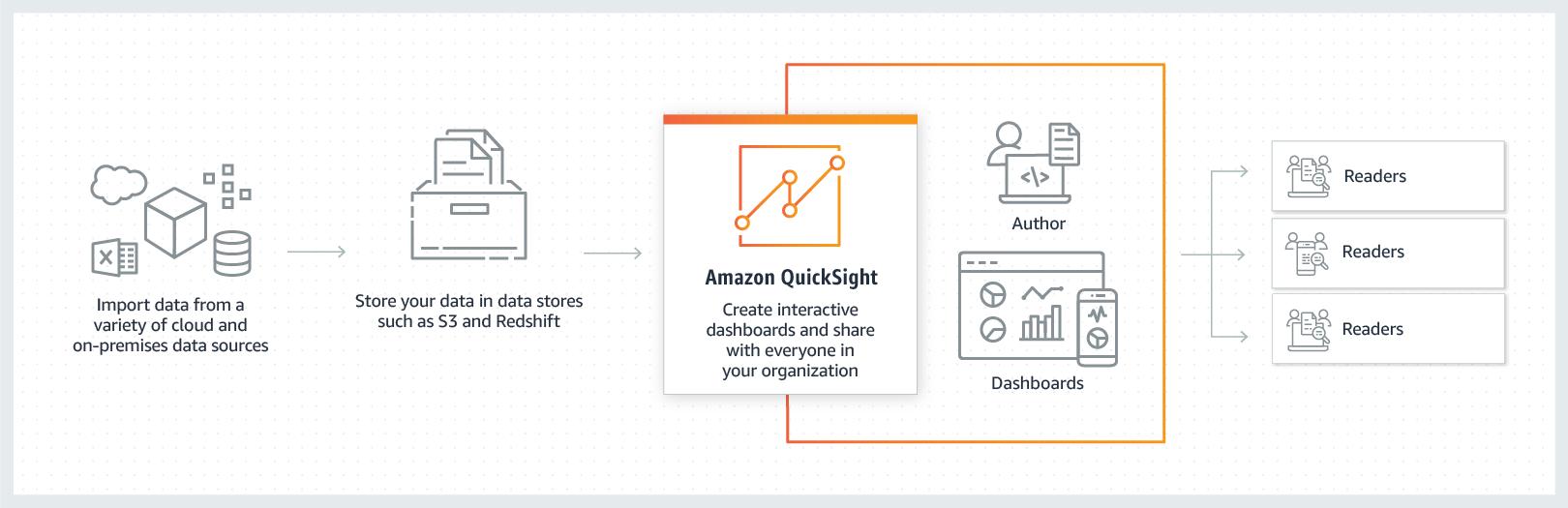 通过 Amazon Quicksight 提供交互式的控制面板