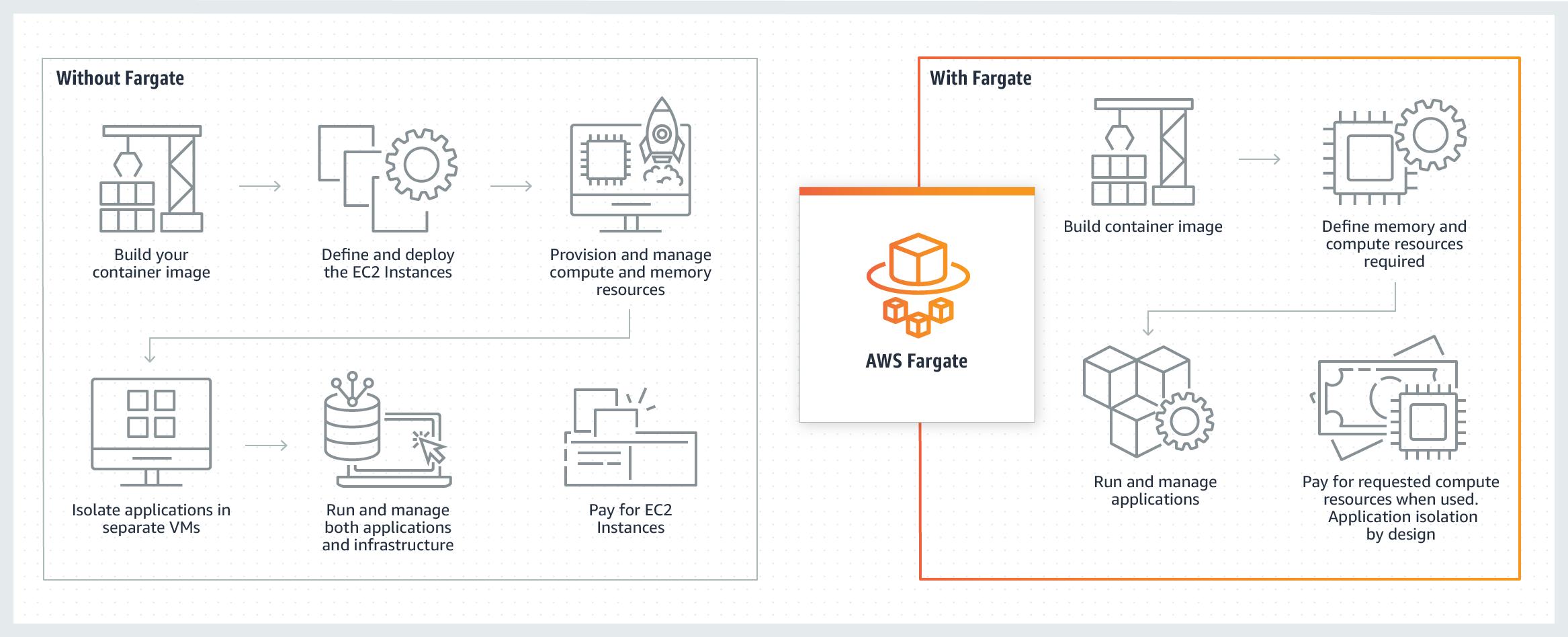 Product-Page-Diagram_Fargate@2x