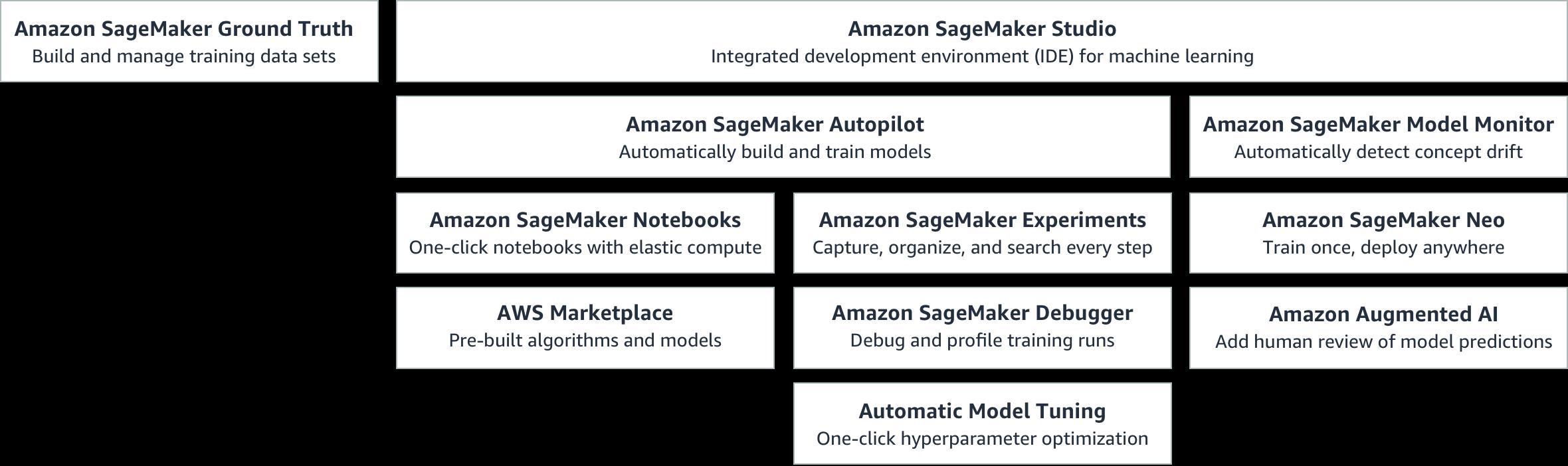 SageMaker_Overview-Chart