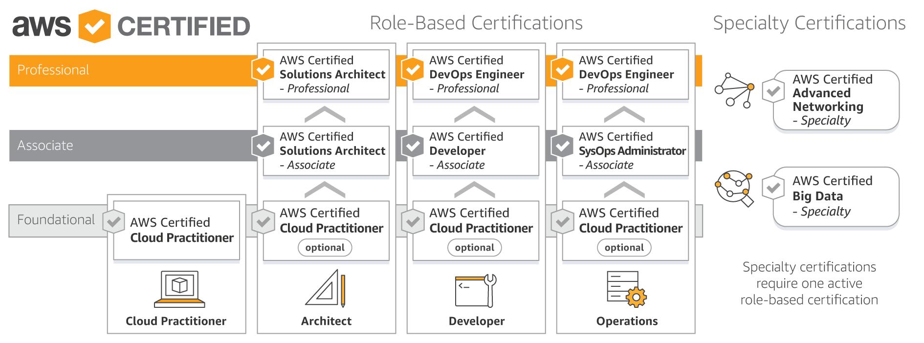 Google cloud platform certification cloud architect gcp 7306705 google cloud platform certification cloud architect gcp 1betcityfo Choice Image