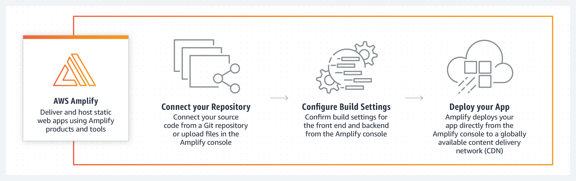 AWS Amplify - Deliver