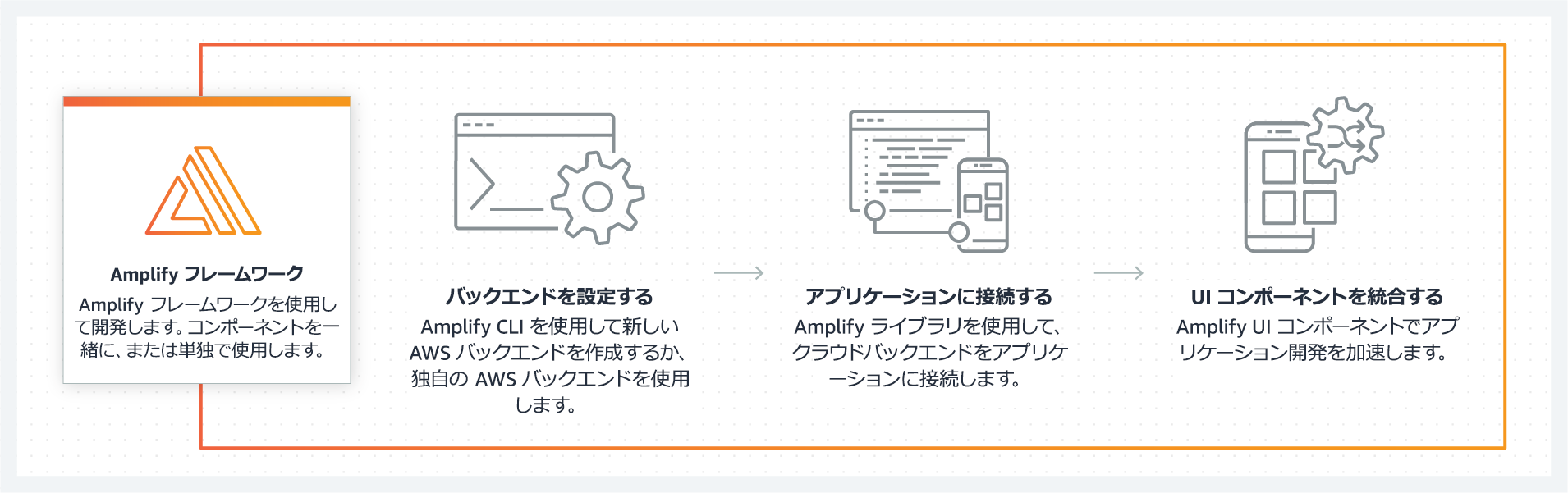 product-page-diagram_Amplify_How-it-works_1_jp