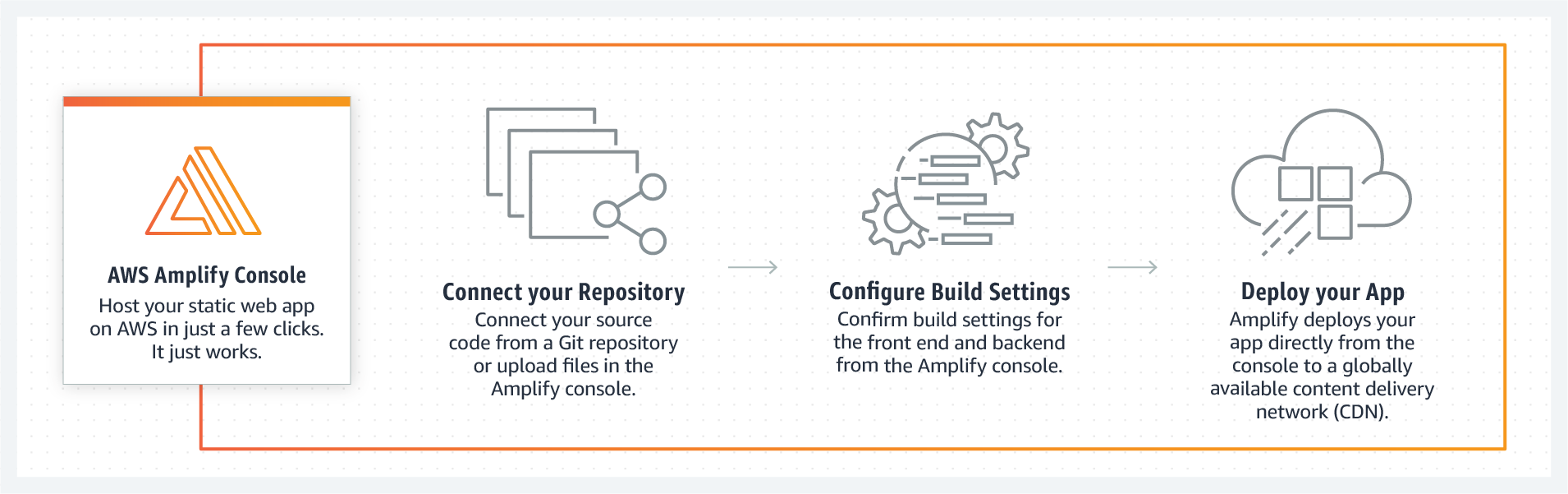 product-page-diagram_Amplify_How-it-works_2@2x